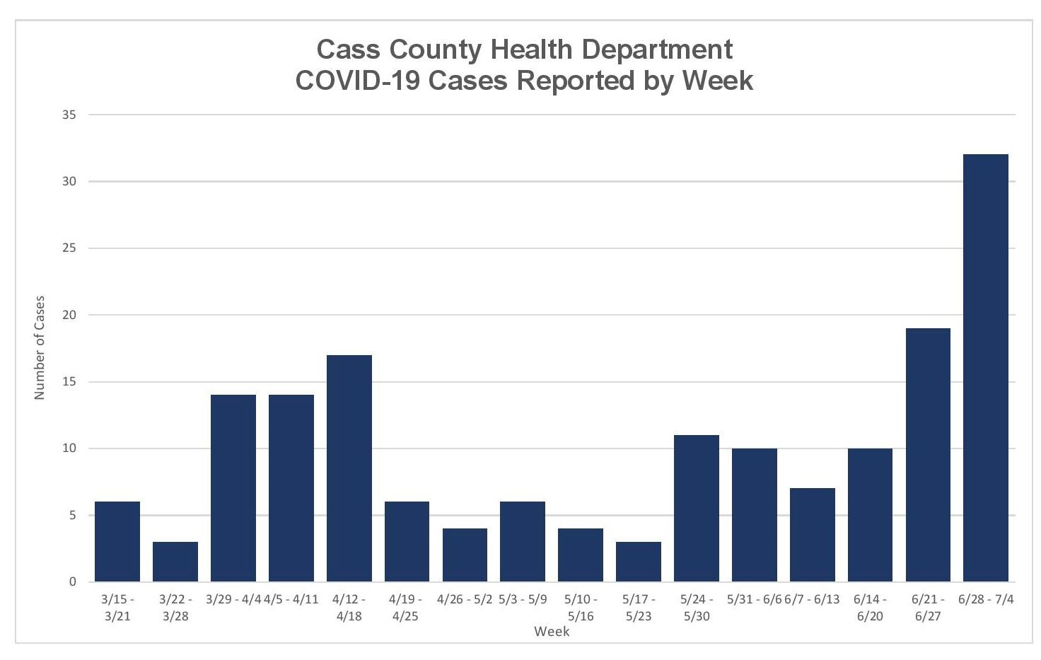 07062020 Covid Cases Website Chart